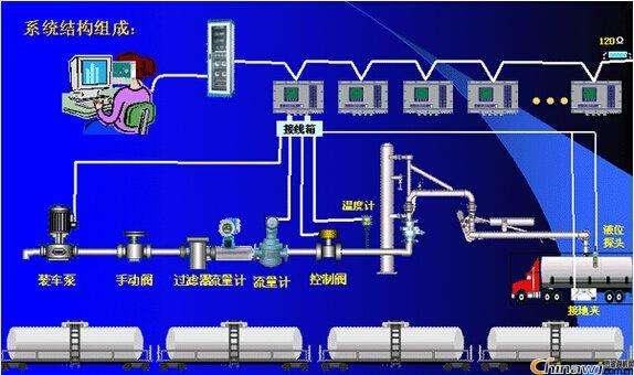 定量裝車控制系統